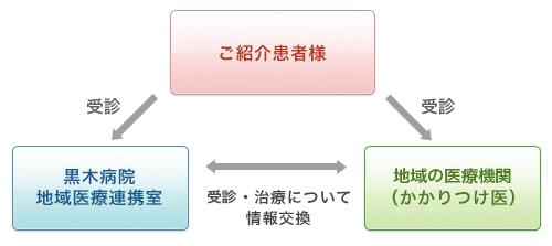 chiiki_kankei